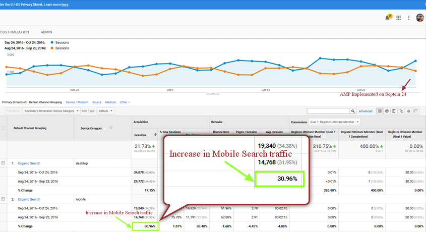 Impact of AMP on Mobile Search