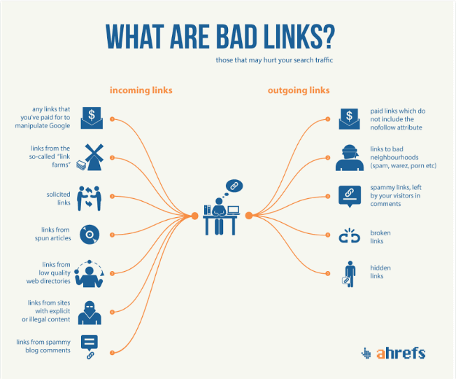 Bad links & Link audit