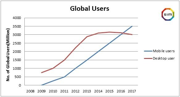 Mobile First index Global users