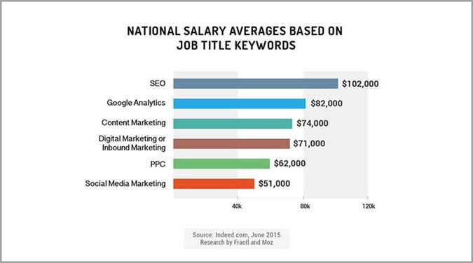 Social Media Marketer and PPC expert Salary