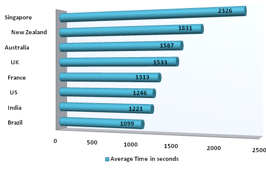Average time spent by Facebook users worldwide.png