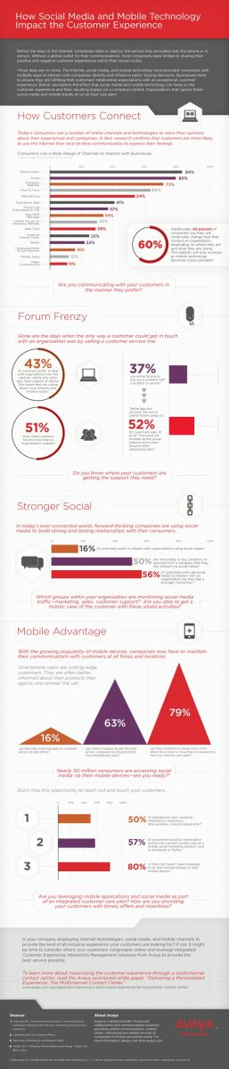 Infographic Mobile search