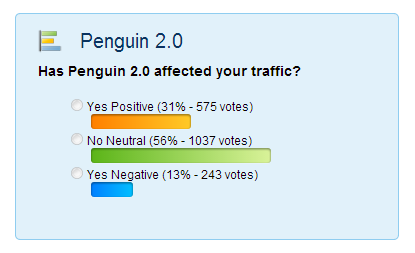Poll Results on Penguin 2.0
