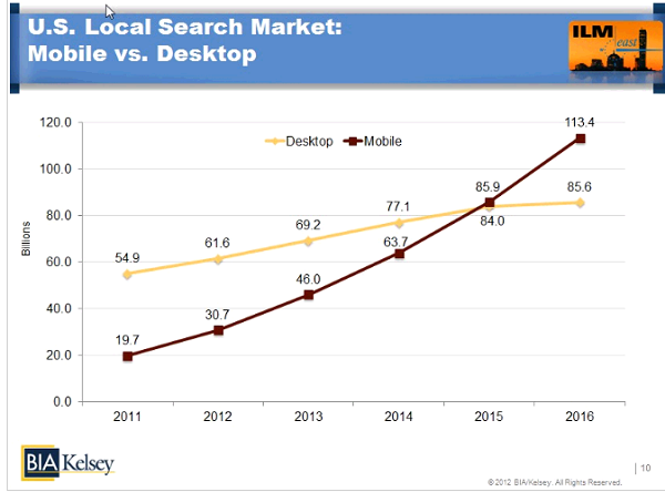Local Mobile VS Desktop search