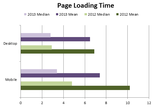 page loading speed chart-2013